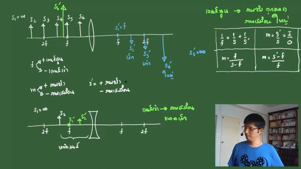 ติวสรุปฟิสิกส์ ม.5 บทที่11 แสงและทัศนอุปกรณ์