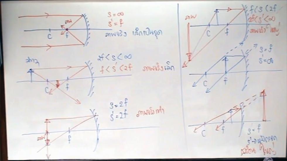 ฟิสิกส์ ม.5 บทที่11 แสงและทัศนอุปกรณ์ (ปี56) ครั้งที่1